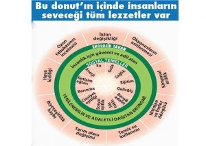ekonomide Raworth donut modeli